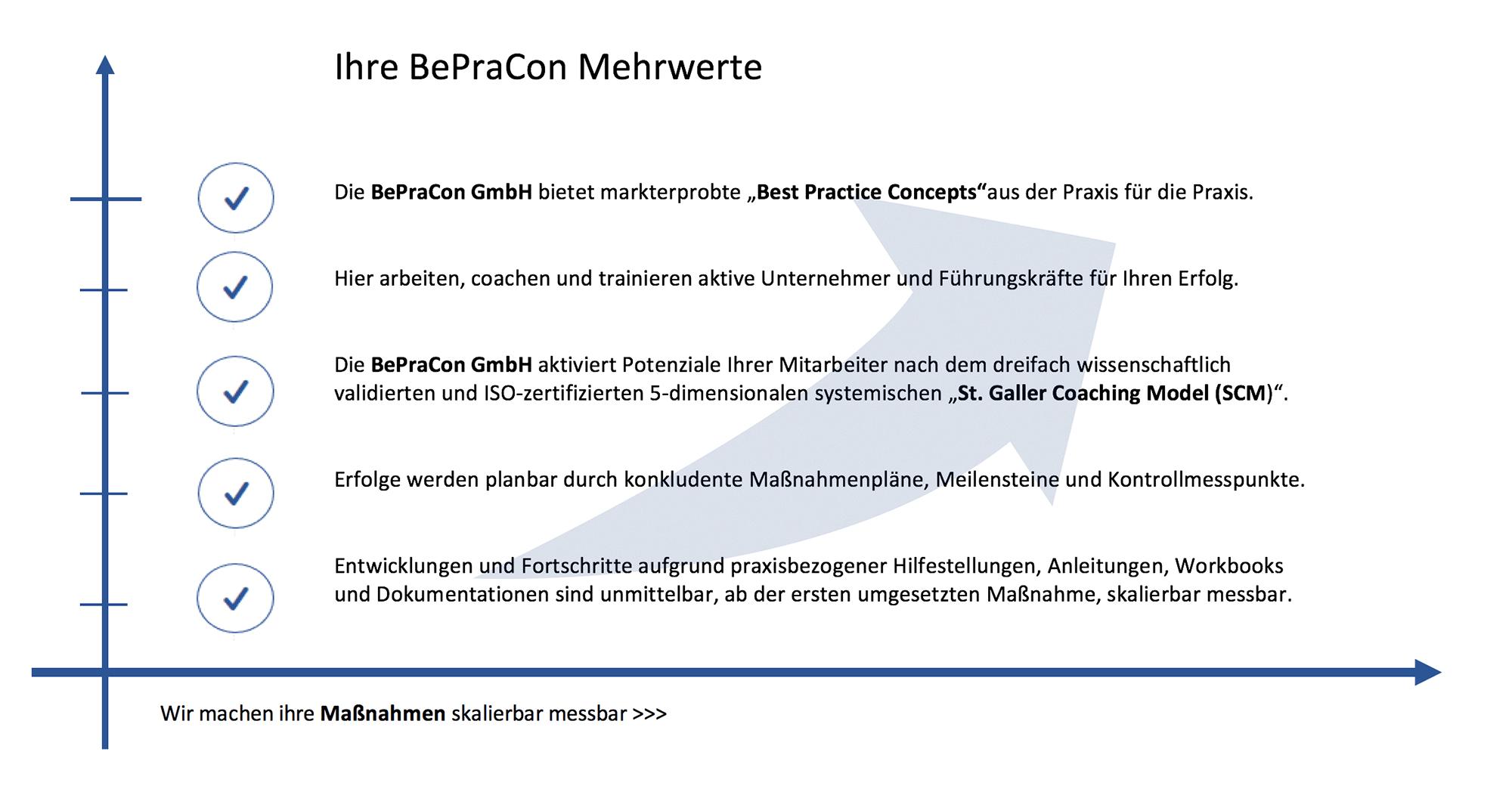 BePraCon-Mehrwerte Vertriebstraining | Vertriebscoaching | Businesscoaching